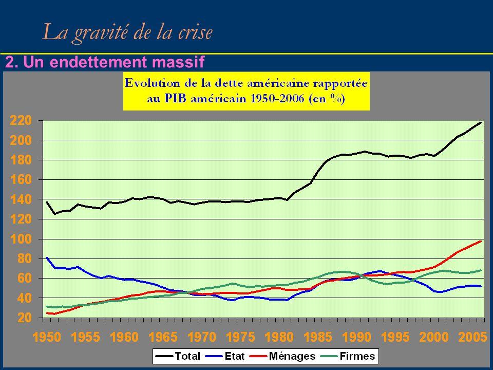 La gravité de la crise 2. Un endettement massif