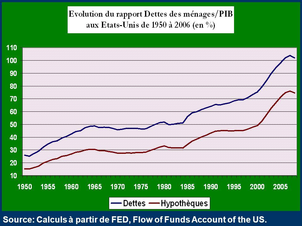 Source: Calculs à partir de FED, Flow of Funds Account of the US.