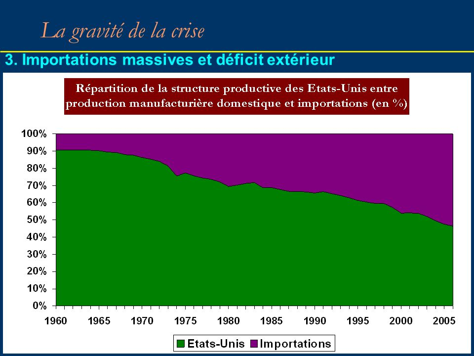 3. Importations massives et déficit extérieur