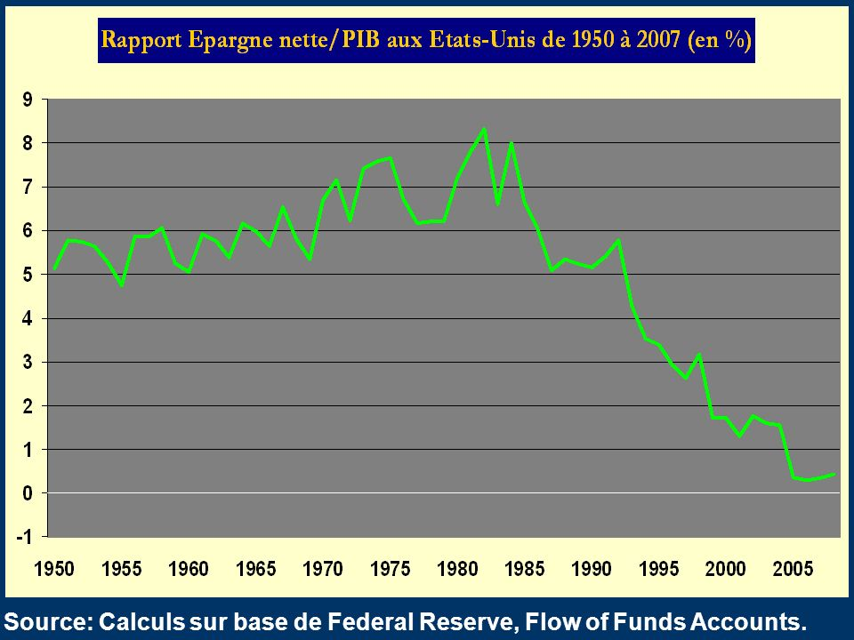 Source: Calculs sur base de Federal Reserve, Flow of Funds Accounts.