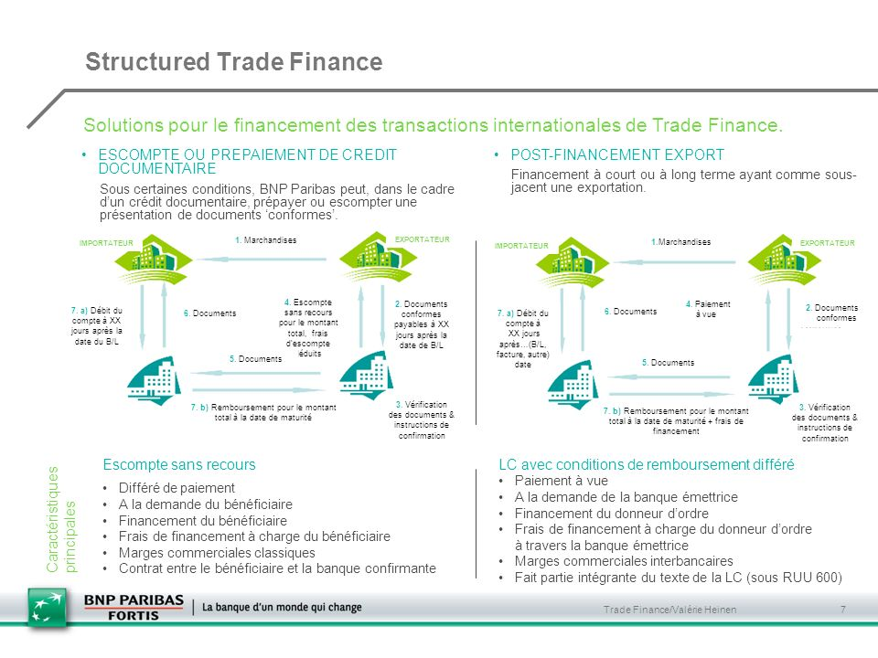 Structured Trade Finance
