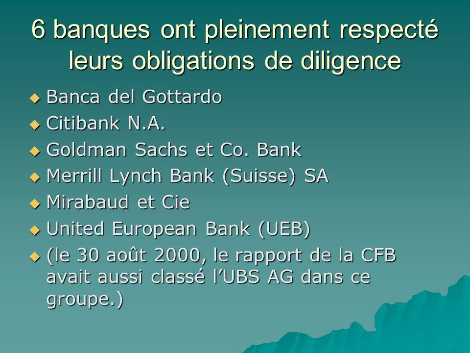 6 banques ont pleinement respecté leurs obligations de diligence