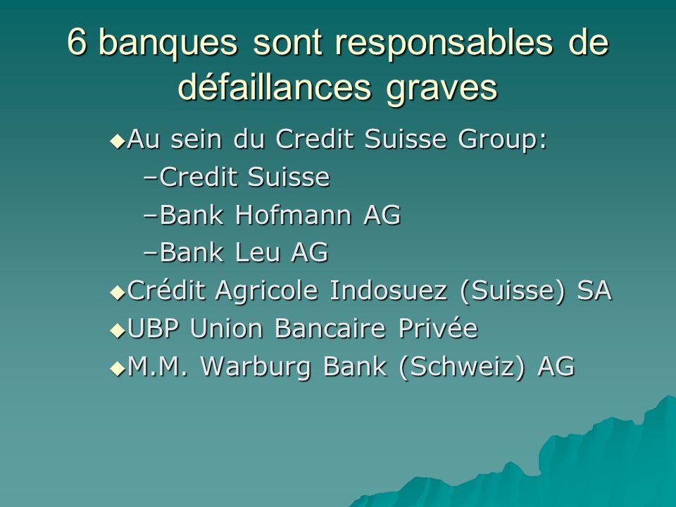 6 banques sont responsables de défaillances graves