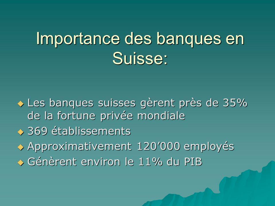 Importance des banques en Suisse: