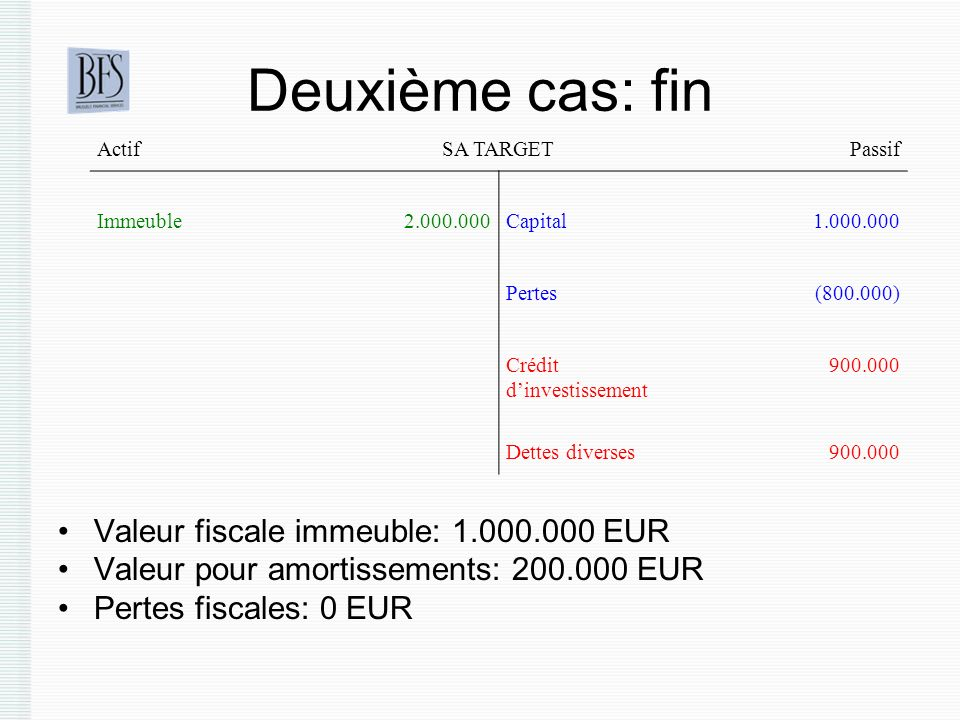 Deuxième cas: fin Valeur fiscale immeuble: 1.000.000 EUR