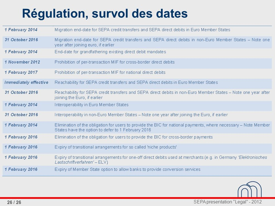 Régulation, survol des dates