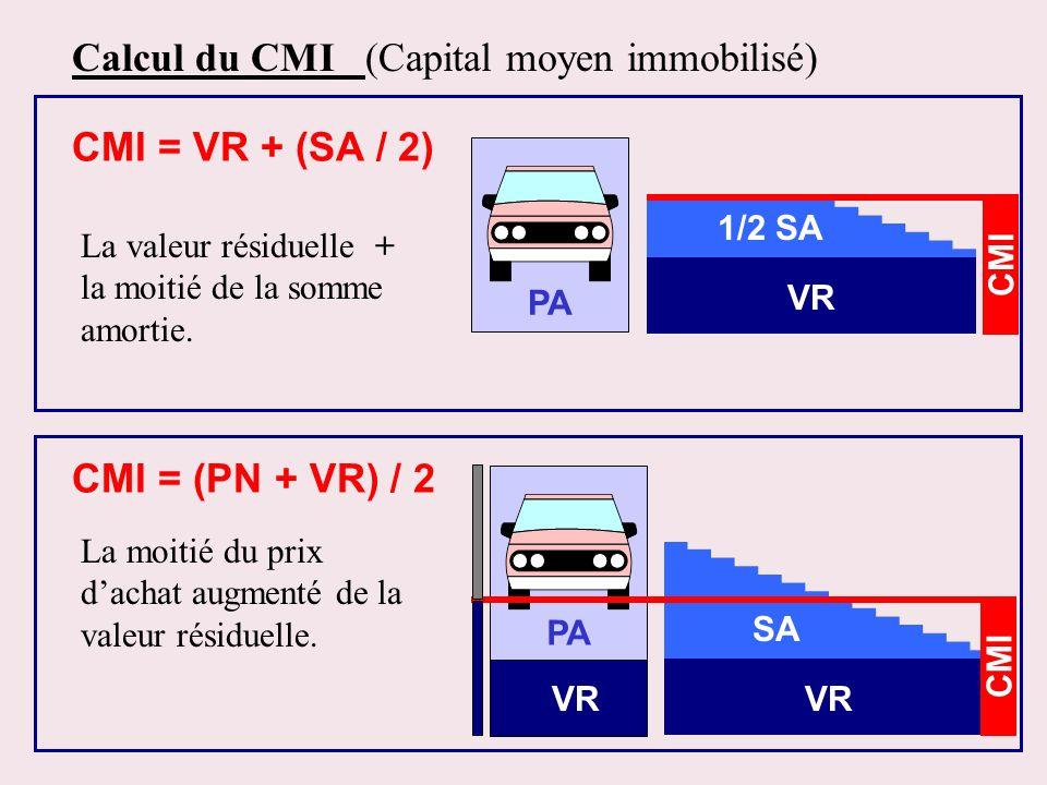 Calcul du CMI (Capital moyen immobilisé)