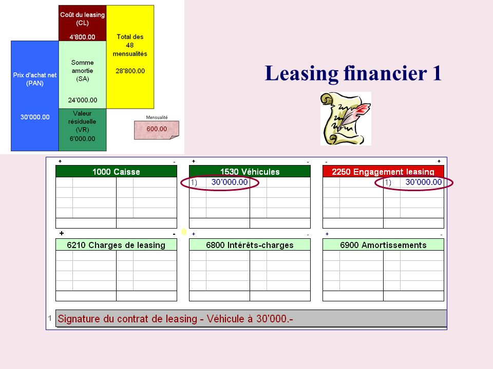 Leasing financier 1