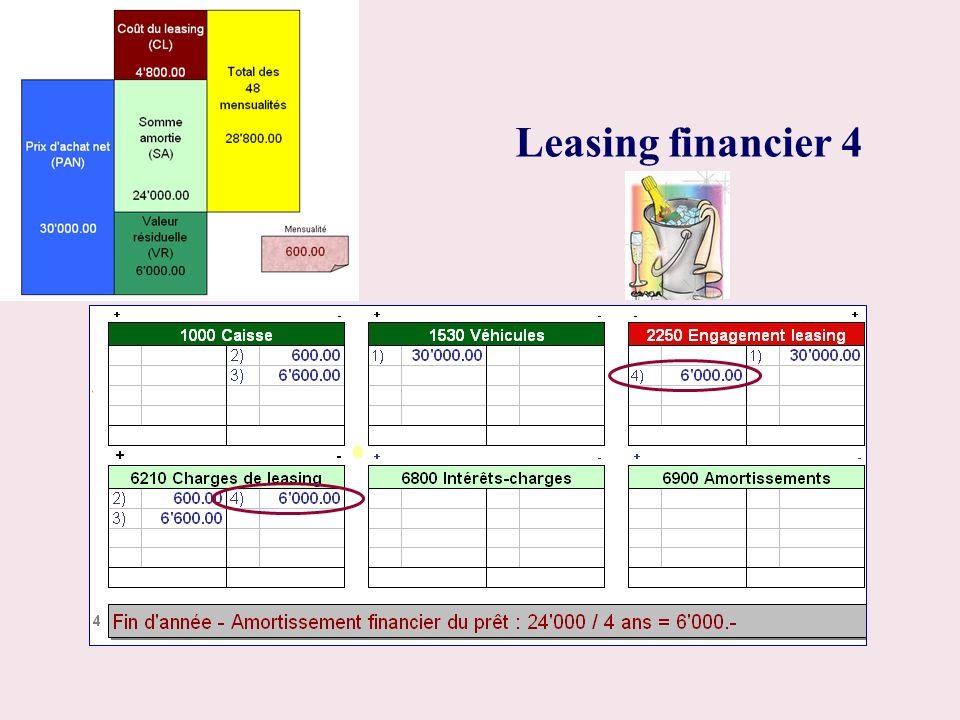 Leasing financier 4