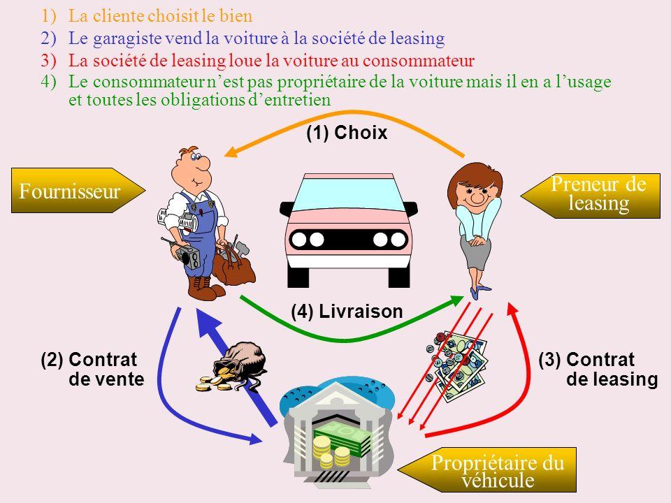 Fournisseur Preneur de leasing Propriétaire du Société de financement