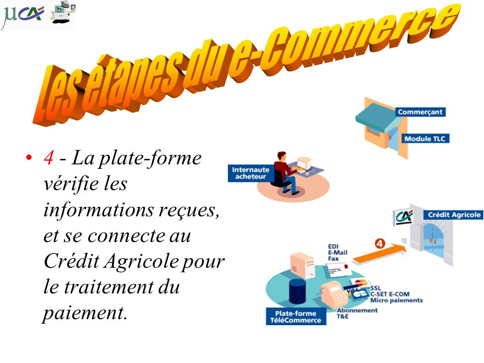 Les étapes du e-Commerce