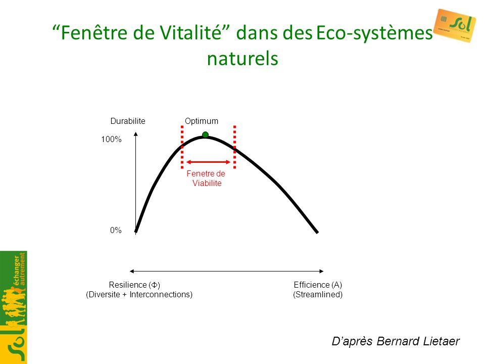 Fenêtre de Vitalité dans des Eco-systèmes naturels