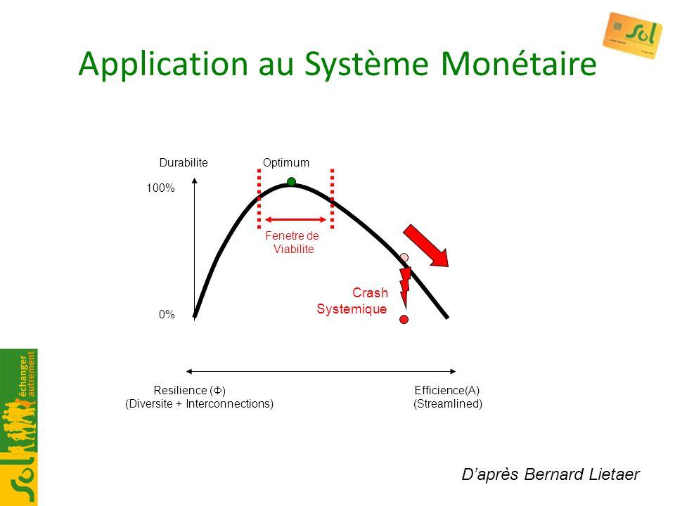 Application au Système Monétaire
