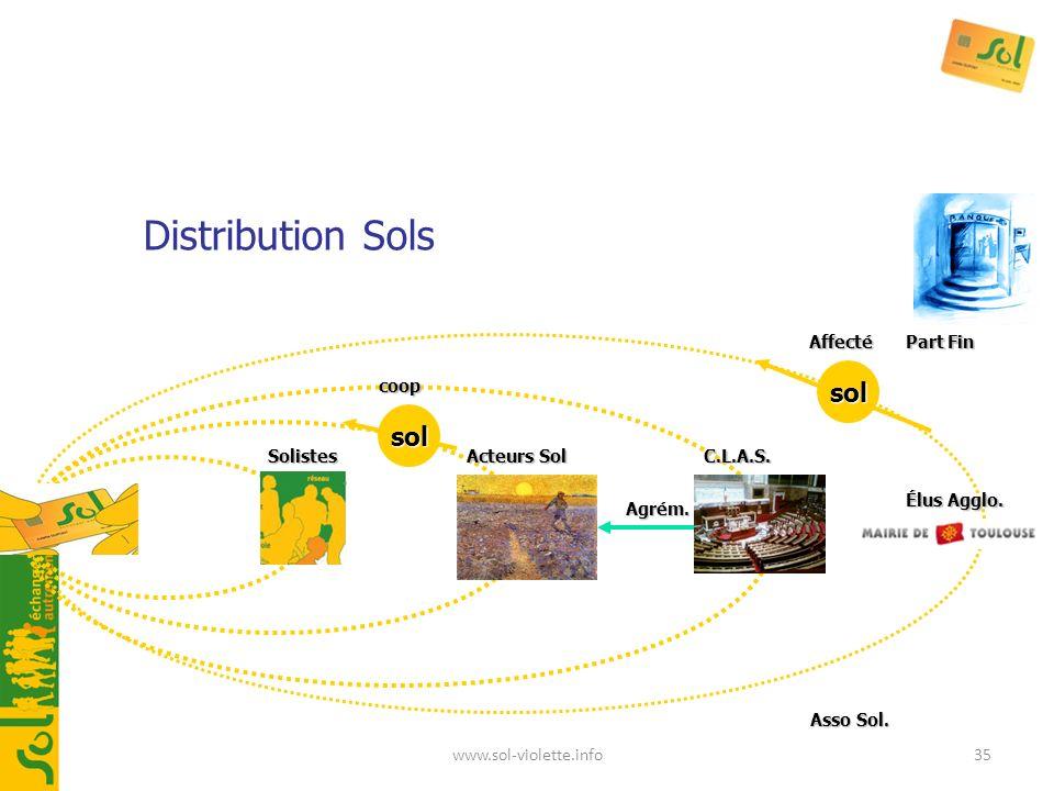 Distribution Sols sol sol Affecté Part Fin coop Solistes Acteurs Sol