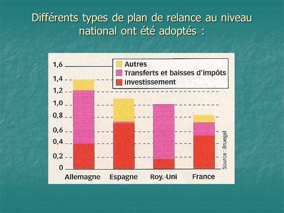 Différents types de plan de relance au niveau national ont été adoptés :