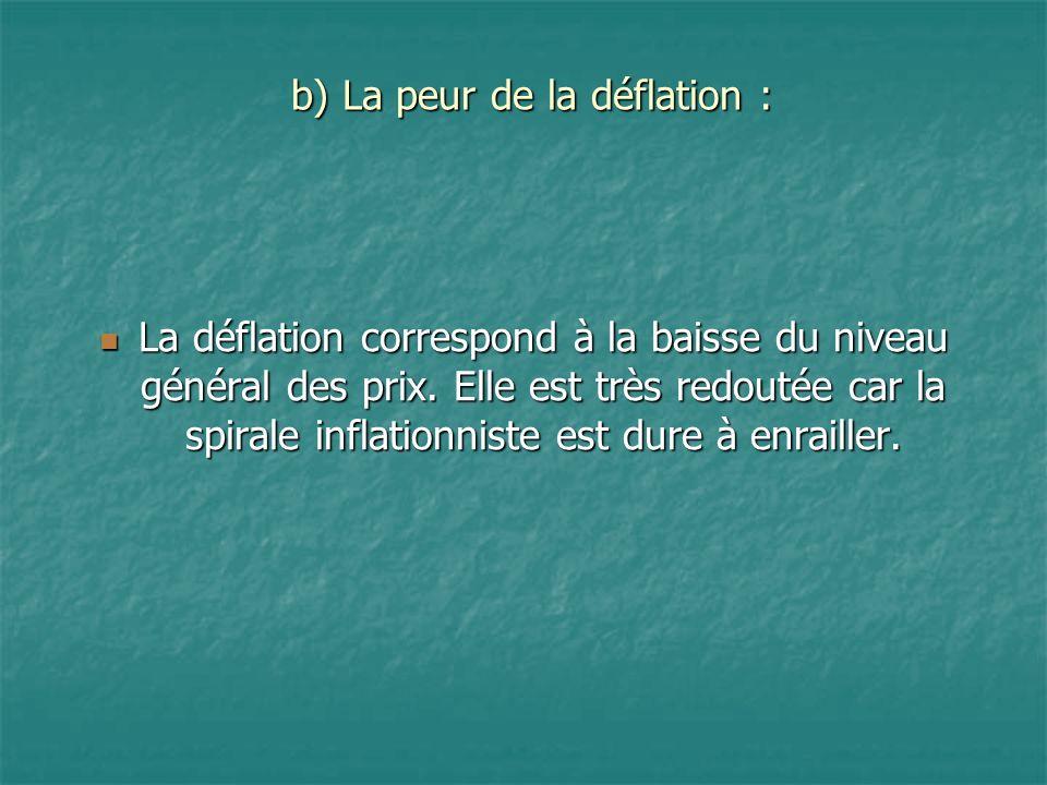 b) La peur de la déflation :