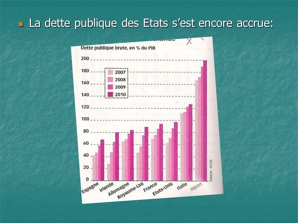 La dette publique des Etats s'est encore accrue: