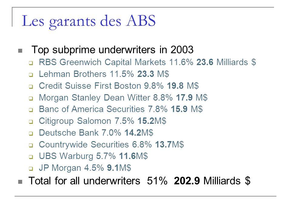 Les garants des ABS Top subprime underwriters in 2003
