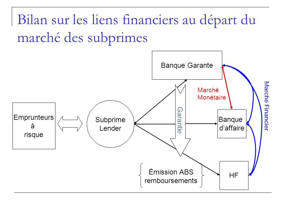 Bilan sur les liens financiers au départ du marché des subprimes