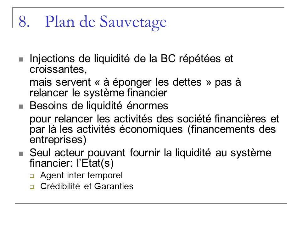 Plan de Sauvetage Injections de liquidité de la BC répétées et croissantes,