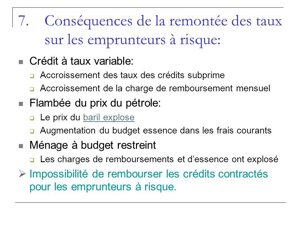 Conséquences de la remontée des taux sur les emprunteurs à risque: