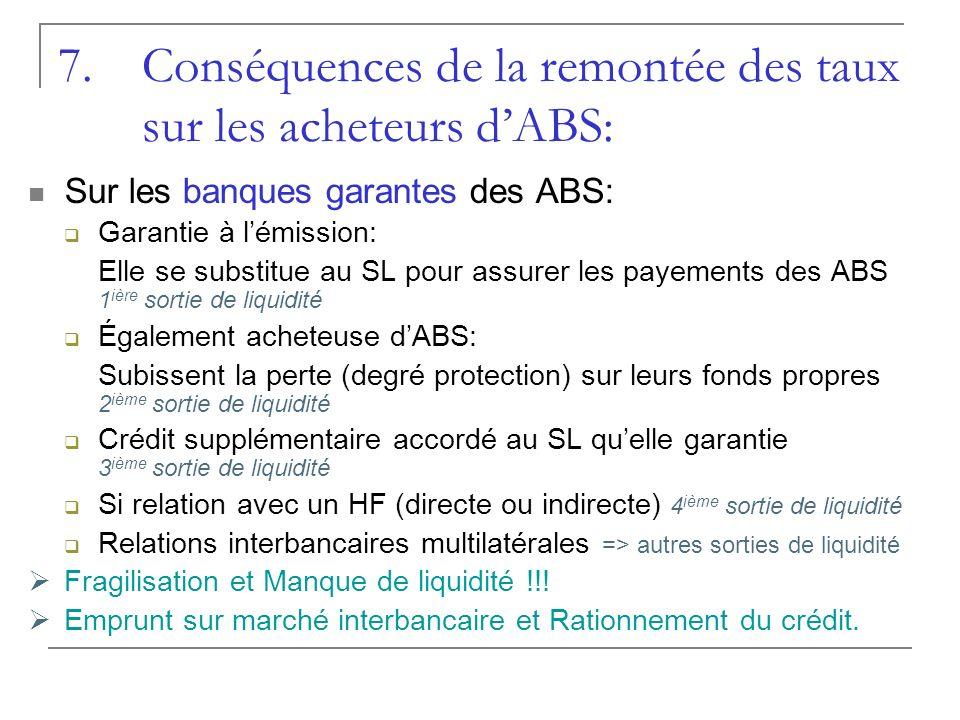 Conséquences de la remontée des taux sur les acheteurs d'ABS: