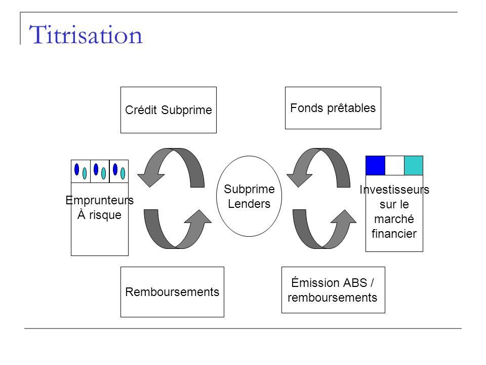 Titrisation Crédit Subprime Fonds prêtables Subprime Lenders