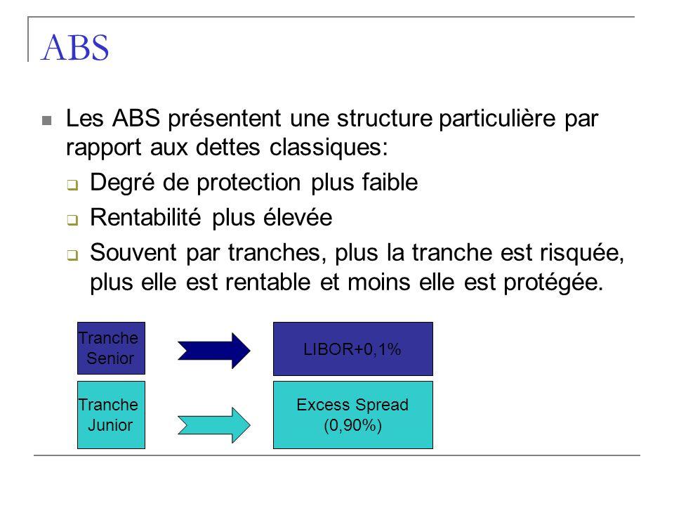 ABS Les ABS présentent une structure particulière par rapport aux dettes classiques: Degré de protection plus faible.
