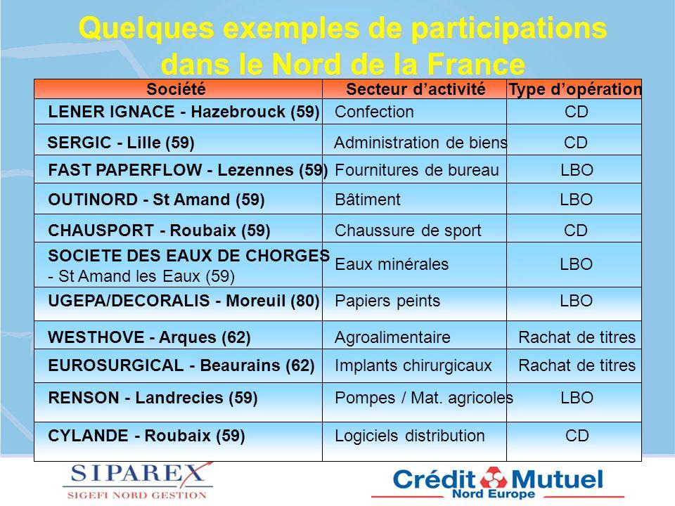 Quelques exemples de participations dans le Nord de la France
