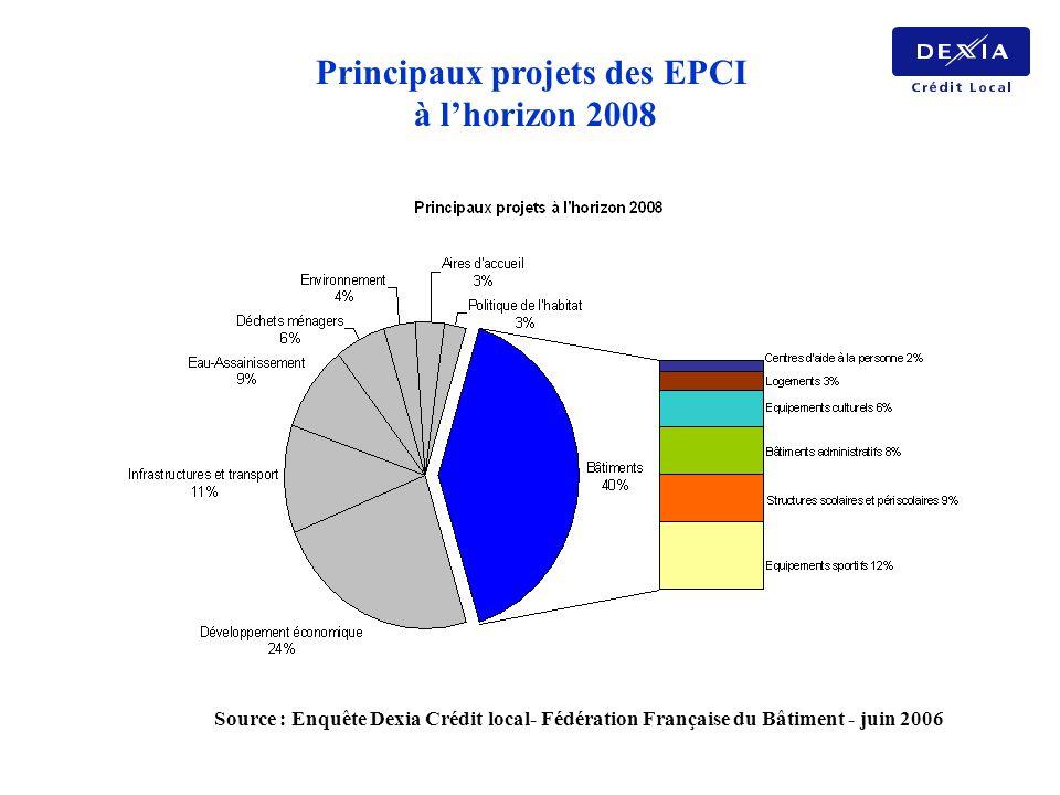 Principaux projets des EPCI