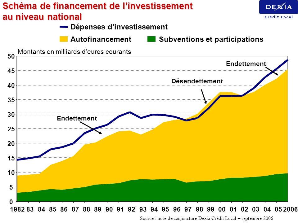 Schéma de financement de l'investissement au niveau national