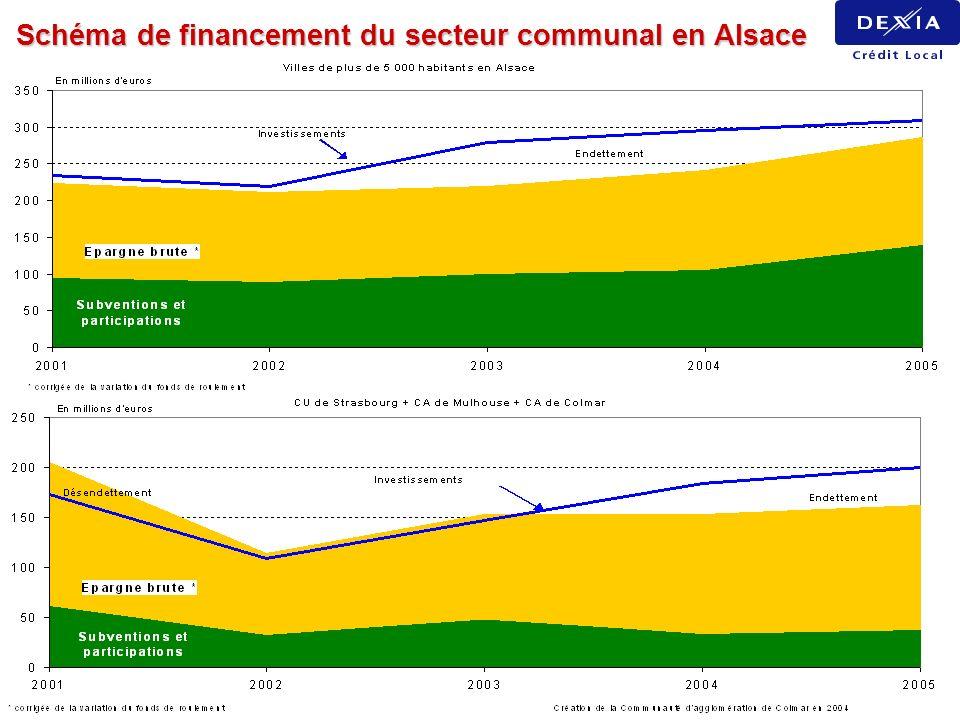 Schéma de financement du secteur communal en Alsace
