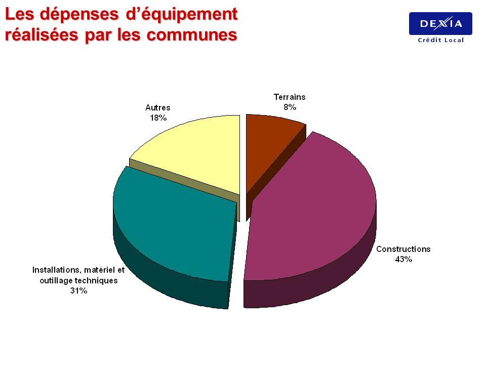 Les dépenses d'équipement