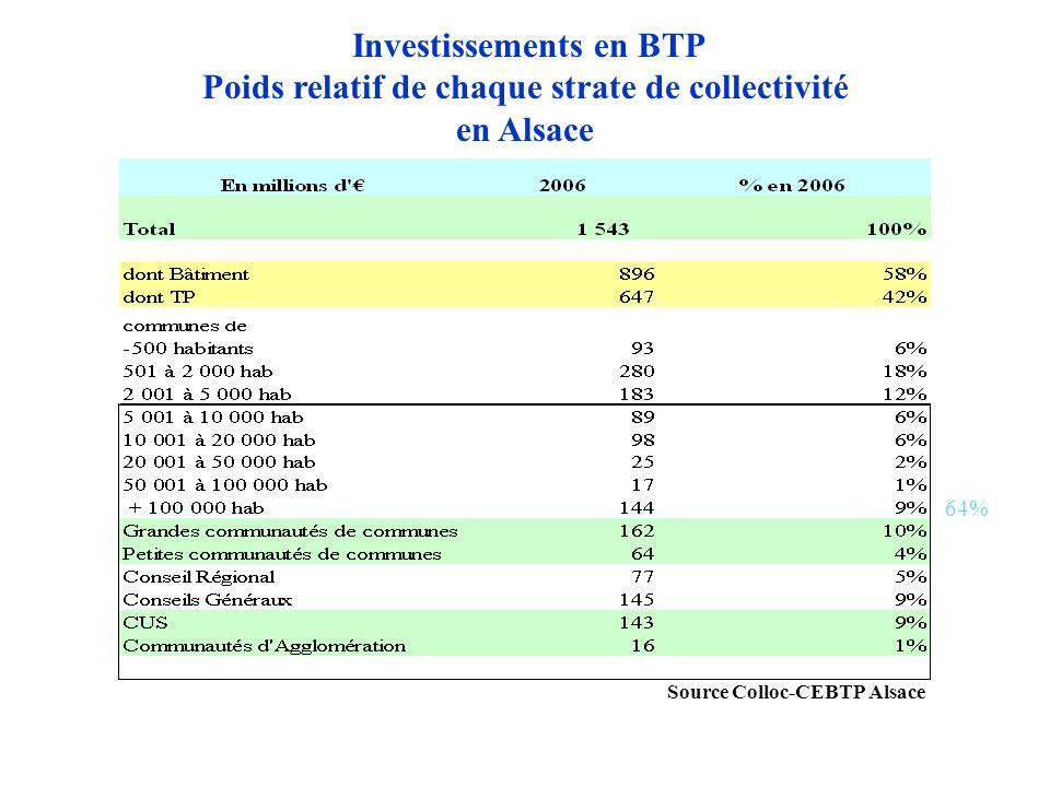 Poids relatif de chaque strate de collectivité en Alsace