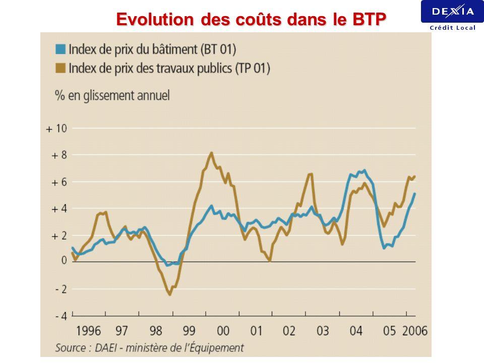 Evolution des coûts dans le BTP