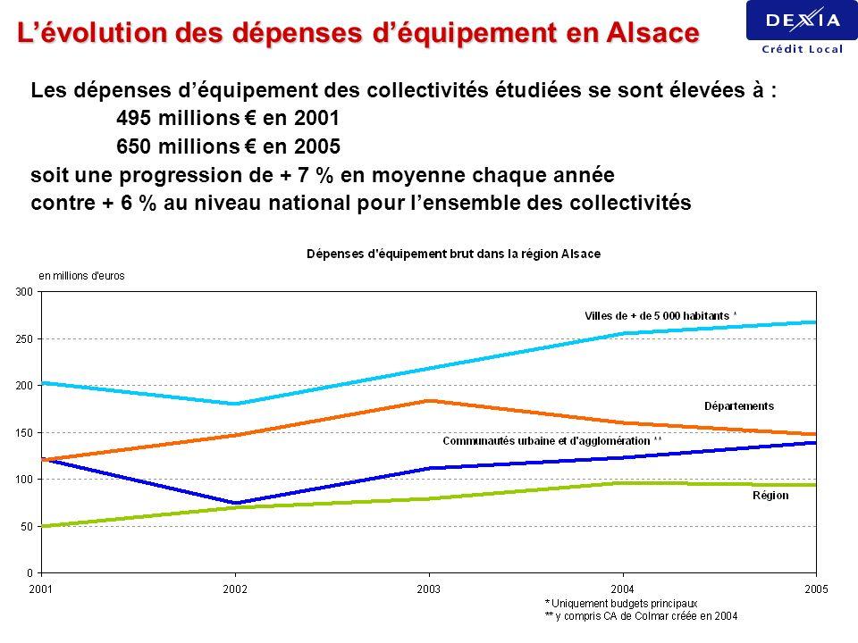 L'évolution des dépenses d'équipement en Alsace