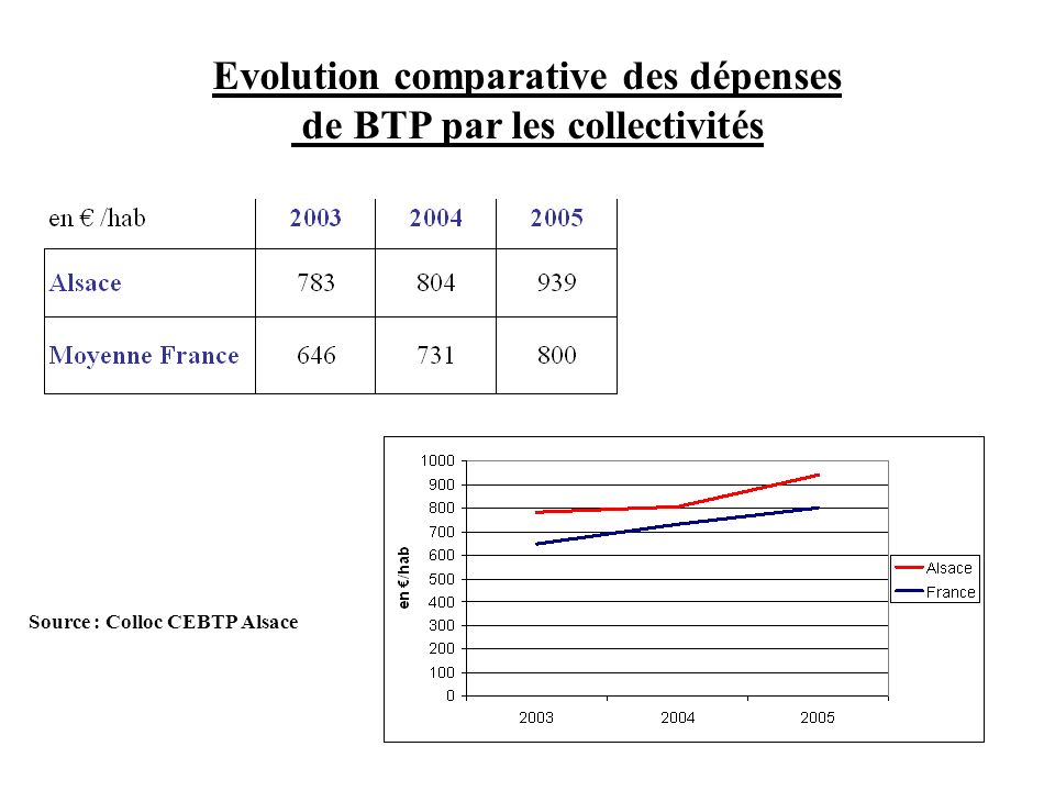 Evolution comparative des dépenses de BTP par les collectivités