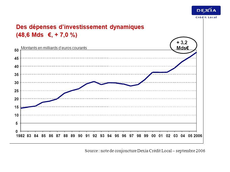 Des dépenses d'investissement dynamiques