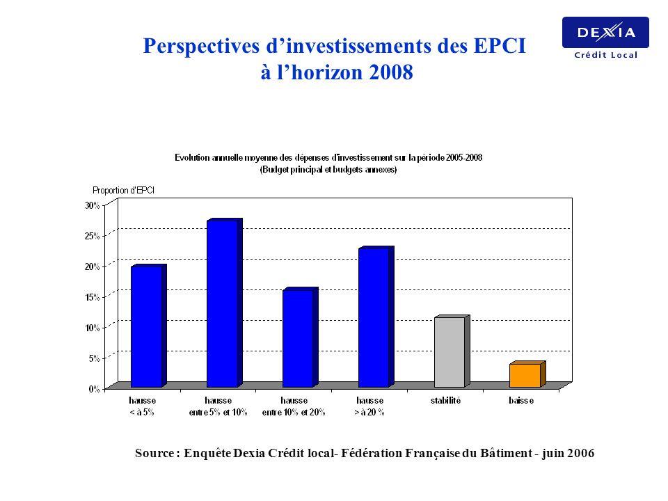 Perspectives d'investissements des EPCI