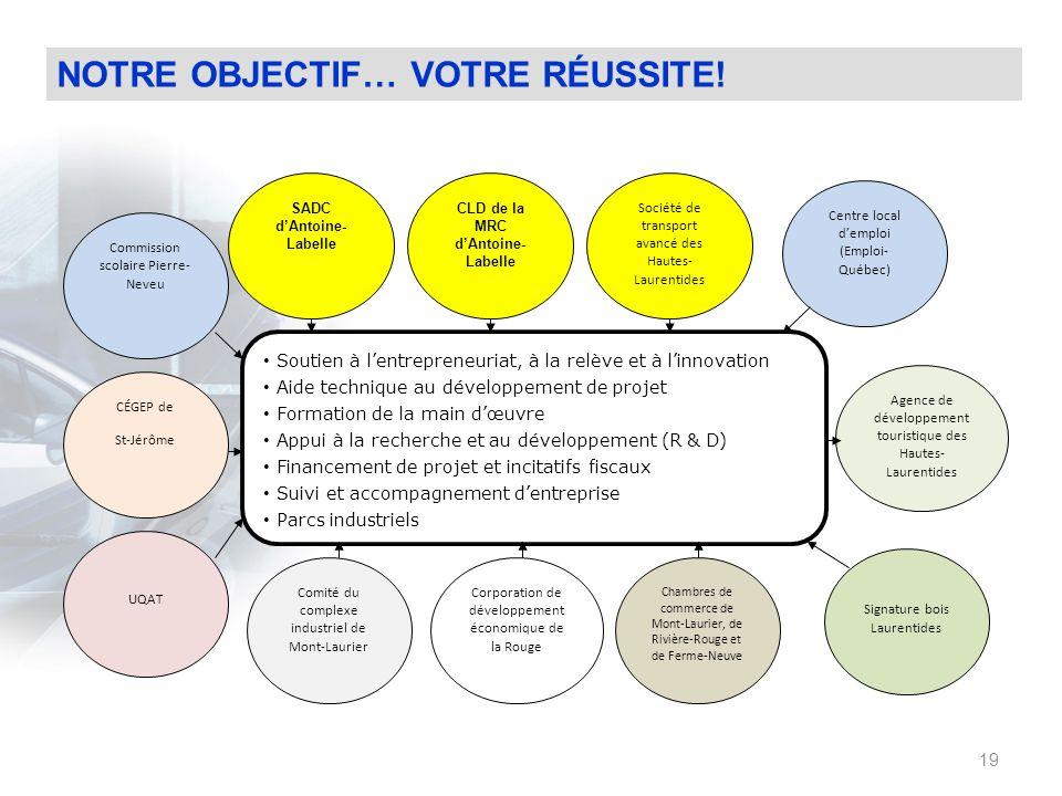CLD de la MRC d'Antoine- Labelle SADC d'Antoine- Labelle