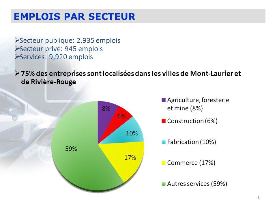 EMPLOIS PAR SECTEUR Secteur publique: 2,935 emplois