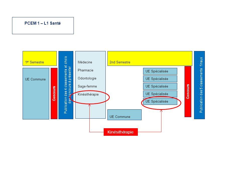 PCEM 1 – L1 Santé Kinésithérapie 1er Semestre Médecine Pharmacie