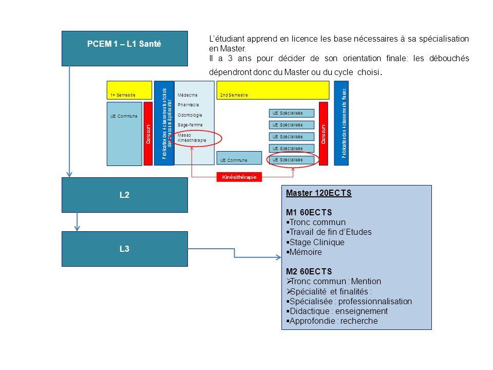 PCEM 1 – L1 Santé L'étudiant apprend en licence les base nécessaires à sa spécialisation en Master.