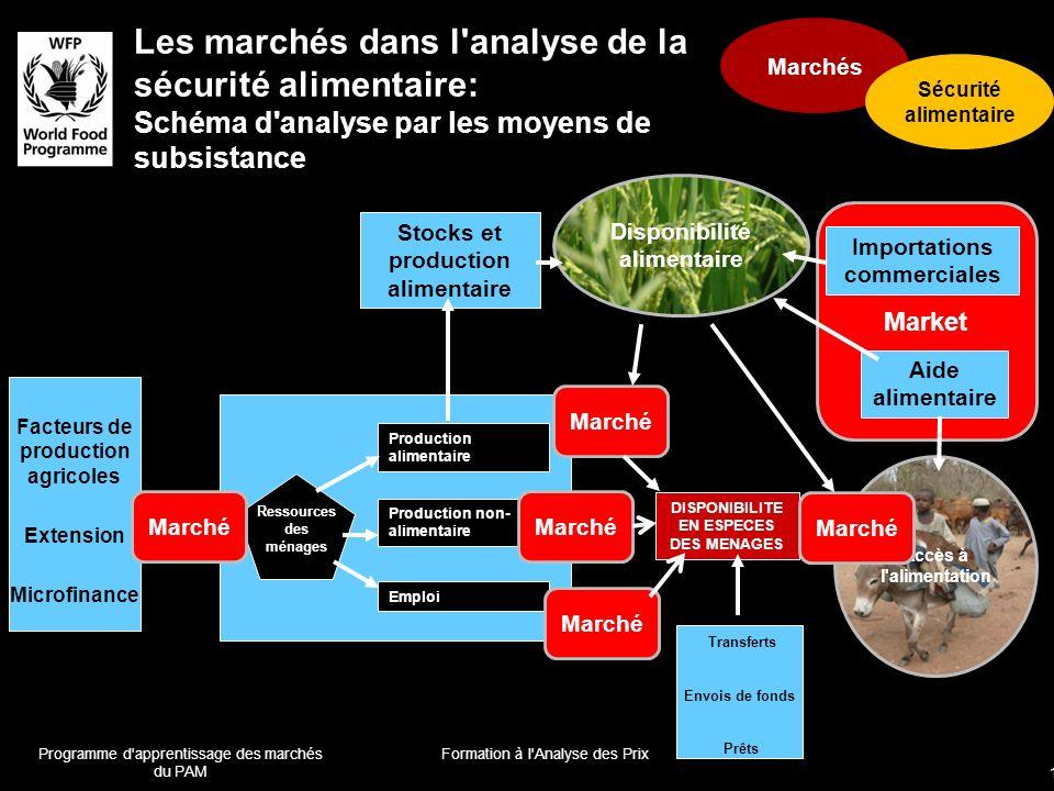 Les marchés dans l analyse de la sécurité alimentaire: Schéma d analyse par les moyens de subsistance