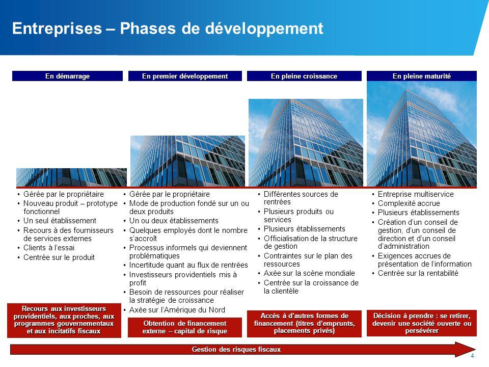 Entreprises – Phases de développement