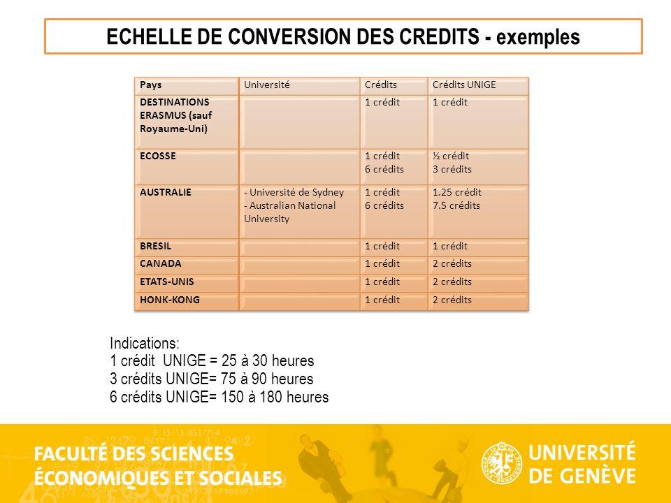ECHELLE DE CONVERSION DES CREDITS - exemples