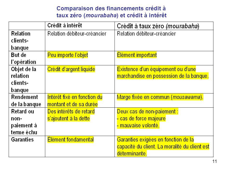 Comparaison des financements crédit à taux zéro (mourabaha) et crédit à intérêt