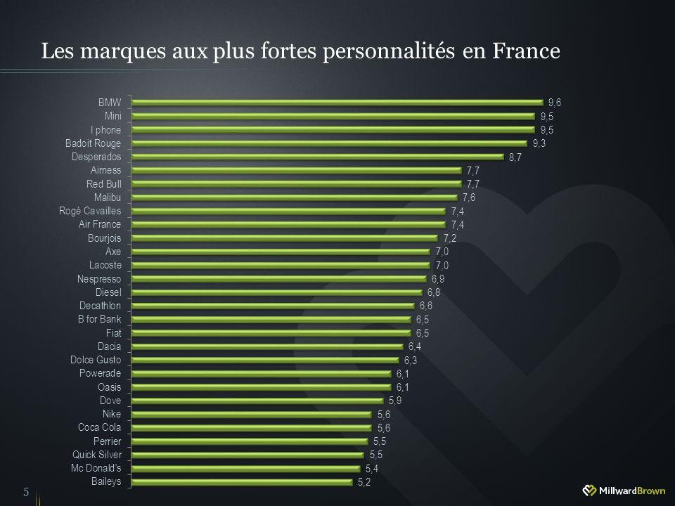 Les marques aux plus fortes personnalités en France