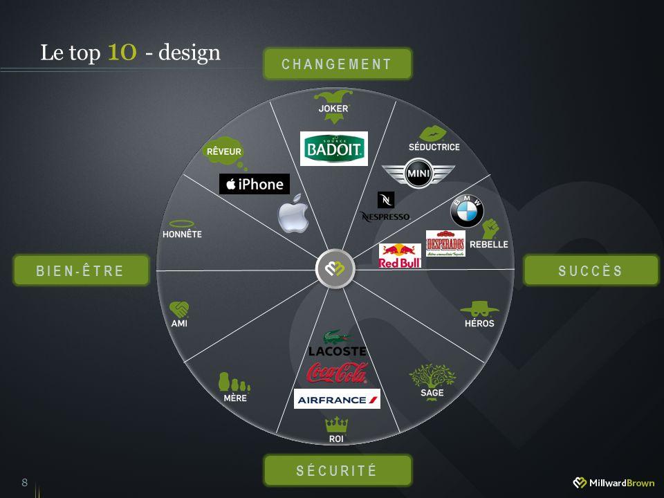 Le top 10 - design CHANGEMENT BIEN-êTRE SUCCèS SéCURITé