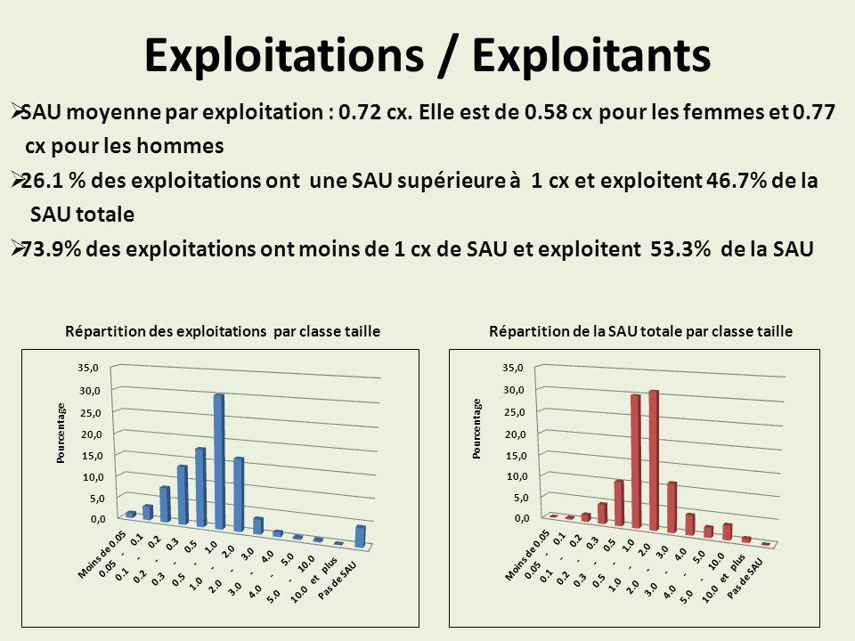Exploitations / Exploitants